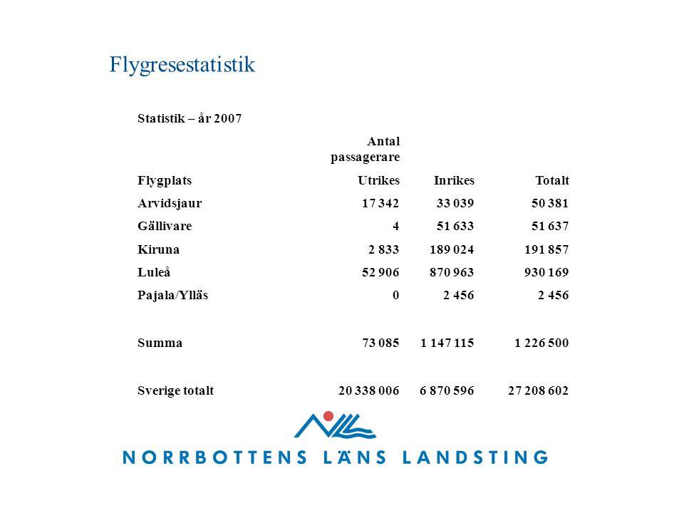 Flygresestatistik Statistik – år 2007 Antal passagerare FlygplatsUtrikesInrikesTotalt Arvidsjaur17 34233 03950 381 Gällivare451 63351 637 Kiruna2 8331
