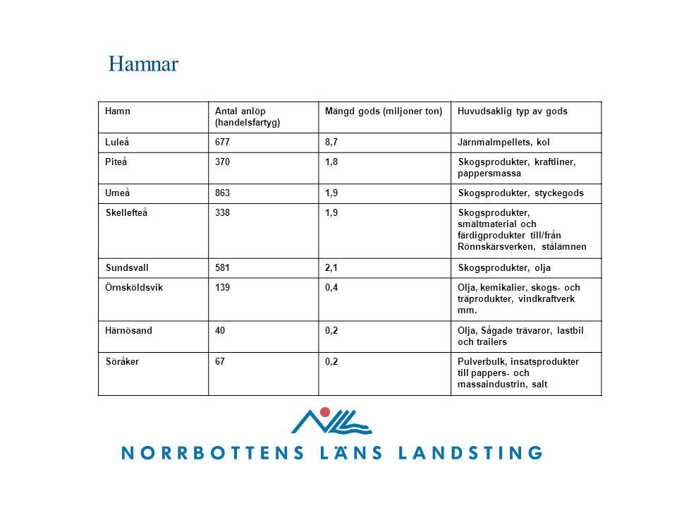 Hamnar HamnAntal anlöp (handelsfartyg) Mängd gods (miljoner ton)Huvudsaklig typ av gods Luleå6778,7Järnmalmpellets, kol Piteå3701,8Skogsprodukter, kraftliner, pappersmassa Umeå8631,9Skogsprodukter, styckegods Skellefteå3381,9Skogsprodukter, smältmaterial och färdigprodukter till/från Rönnskärsverken, stålämnen Sundsvall5812,1Skogsprodukter, olja Örnsköldsvik1390,4Olja, kemikalier, skogs- och träprodukter, vindkraftverk mm.