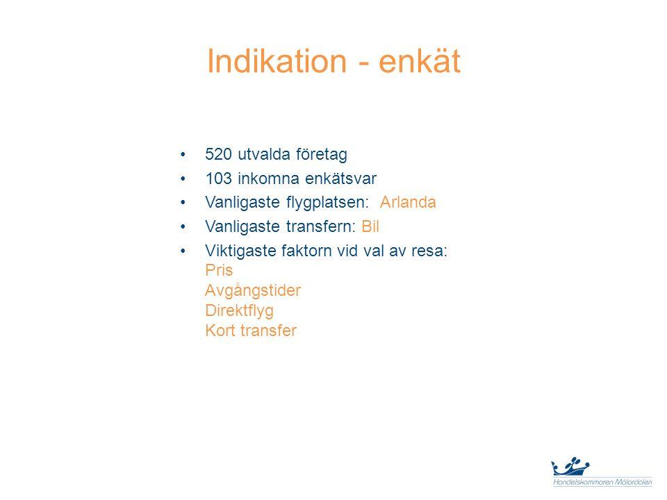 Indikation - enkät 520 utvalda företag 103 inkomna enkätsvar Vanligaste flygplatsen: Arlanda Vanligaste transfern: Bil Viktigaste faktorn vid val av resa: Pris Avgångstider Direktflyg Kort transfer