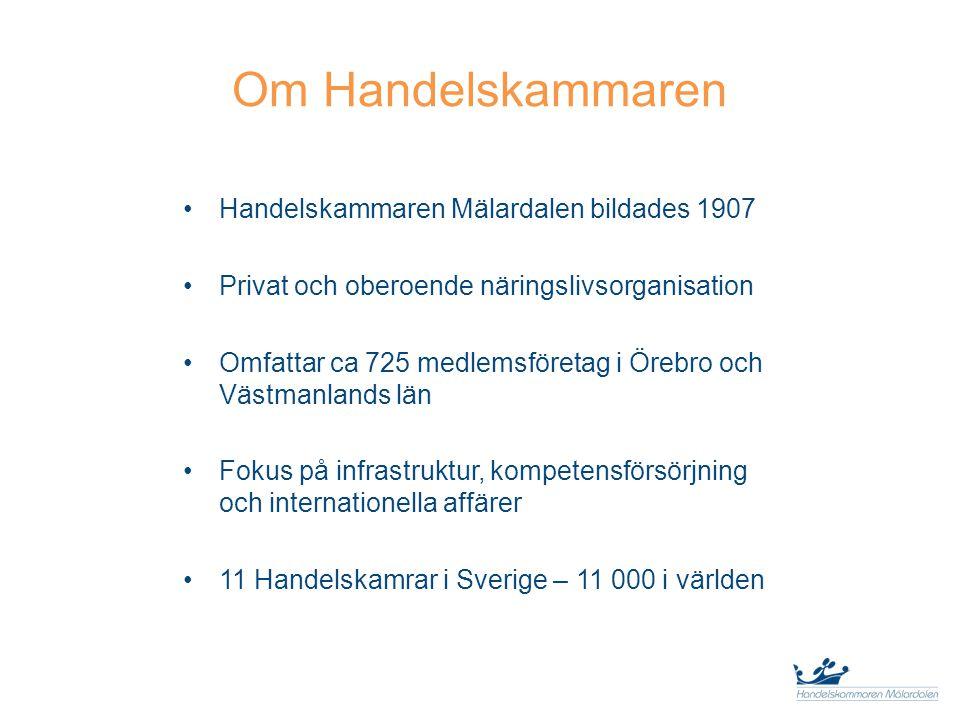 Om Handelskammaren Handelskammaren Mälardalen bildades 1907 Privat och oberoende näringslivsorganisation Omfattar ca 725 medlemsföretag i Örebro och Västmanlands län Fokus på infrastruktur, kompetensförsörjning och internationella affärer 11 Handelskamrar i Sverige – 11 000 i världen