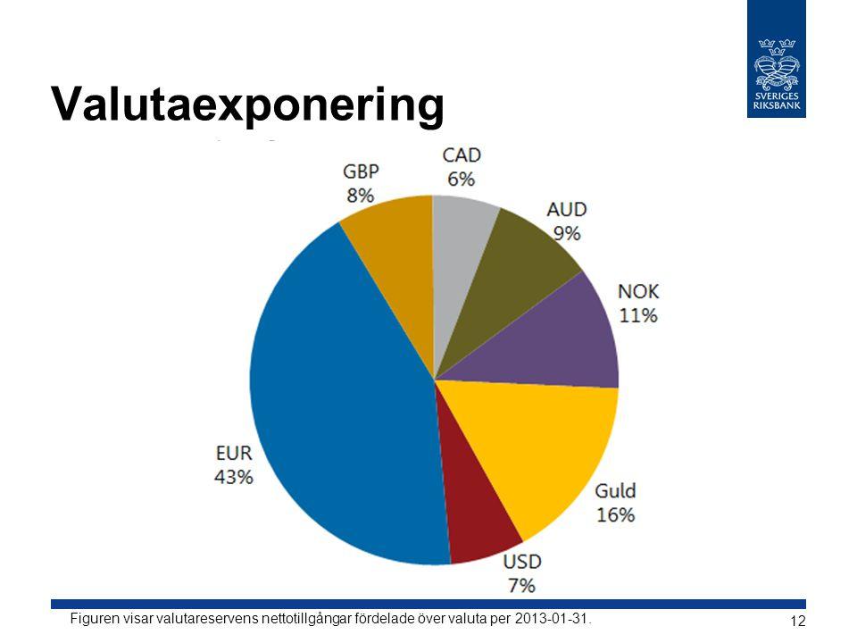 Valutaexponering Figuren visar valutareservens nettotillgångar fördelade över valuta per 2013-01-31. 12
