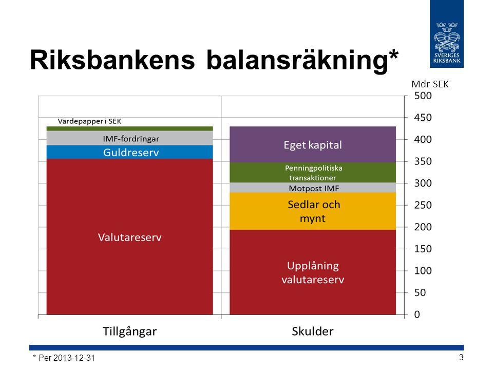 Riksbankens balansräkning* Mdr SEK * Per 2013-12-31 3