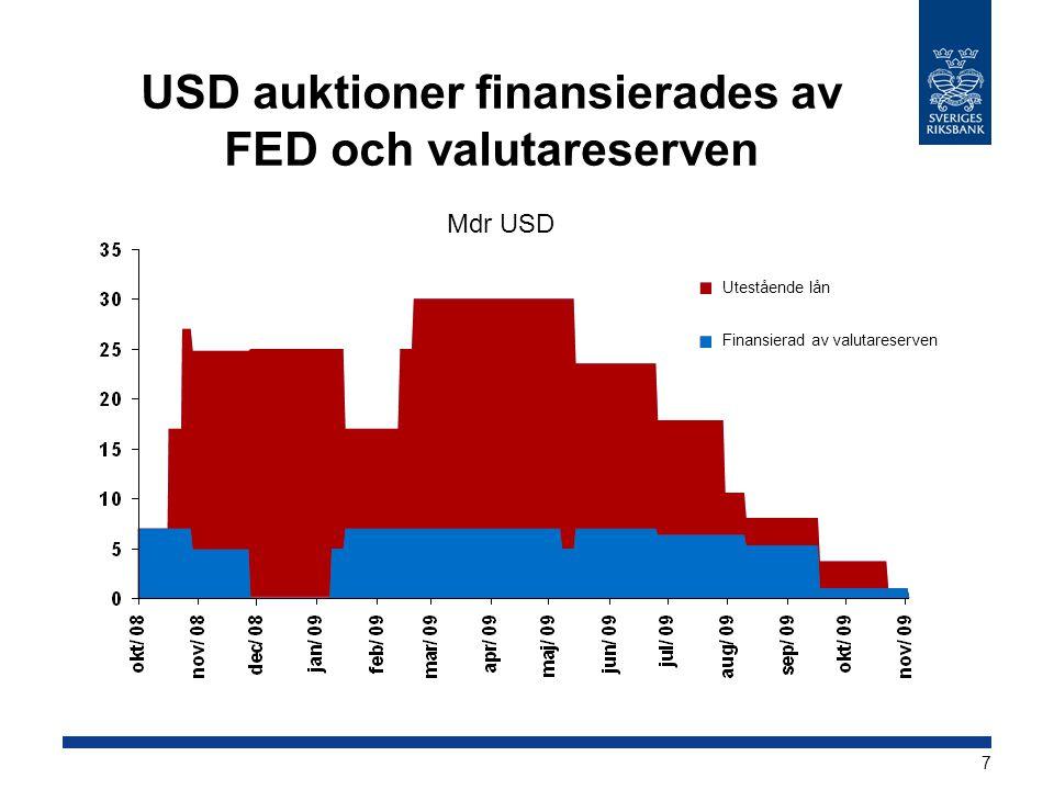 USD auktioner finansierades av FED och valutareserven Mdr USD Utestående lån Finansierad av valutareserven 7