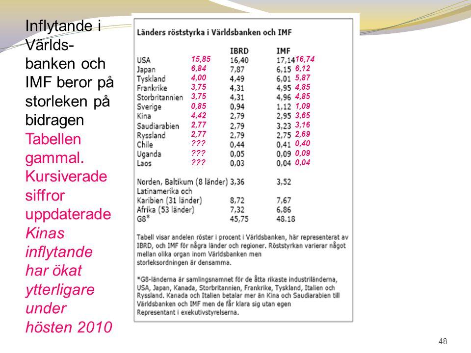 48 Inflytande i Världs- banken och IMF beror på storleken på bidragen Tabellen gammal. Kursiverade siffror uppdaterade Kinas inflytande har ökat ytter