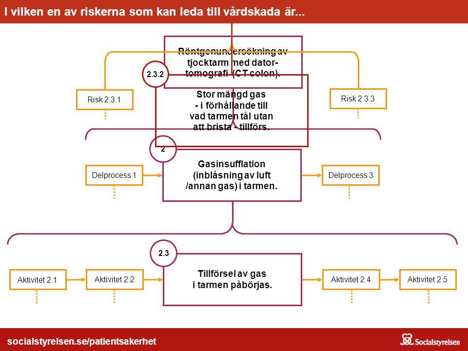 socialstyrelsen.se/patientsakerhet Röntgenundersökning av tjocktarm med dator- tomografi (CT colon). Gasinsufflation (inblåsning av luft /annan gas) i