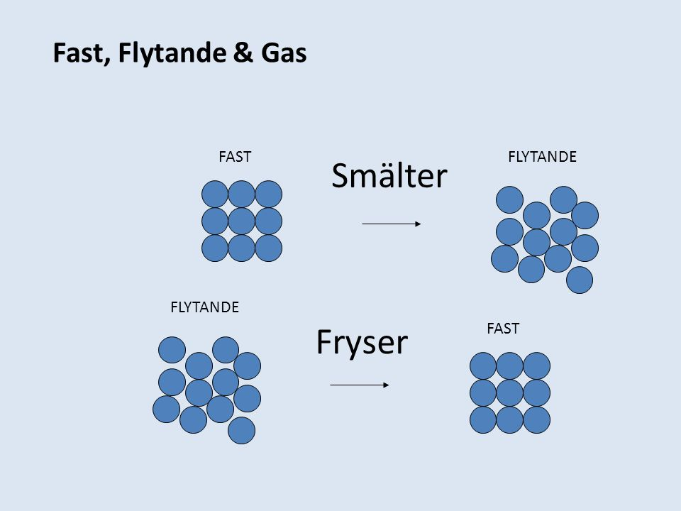 FASTFLYTANDE Smälter Fryser FAST FLYTANDE Fast, Flytande & Gas