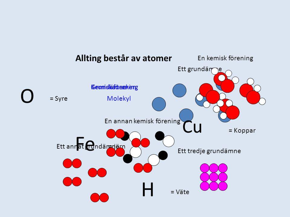 Allting består av atomer GrundämneKemisk föreningKemiska tecken Molekyl Ett grundämne Ett annat grundämne Ett tredje grundämne En kemisk förening En annan kemisk förening Cu = Koppar O = Syre Fe = järn H = Väte
