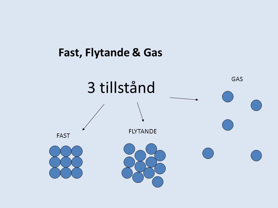 Fast, Flytande & Gas FAST FLYTANDE GAS 3 tillstånd