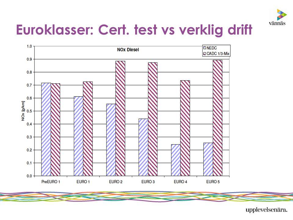 Euroklasser: Cert. test vs verklig drift