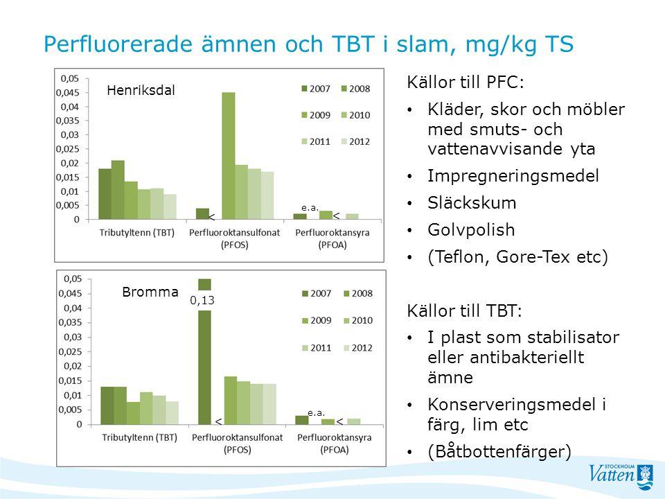Perfluorerade ämnen och TBT i slam, mg/kg TS 0,13 << < < e.a. Henriksdal Bromma Källor till PFC: Kläder, skor och möbler med smuts- och vattenavvisand