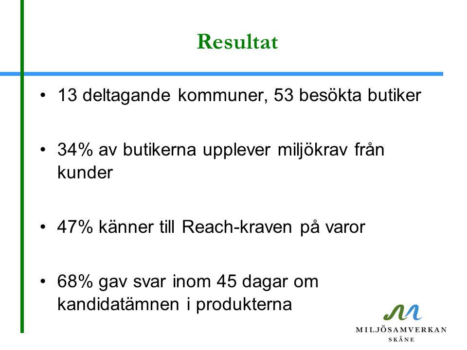 Resultat 13 deltagande kommuner, 53 besökta butiker 34% av butikerna upplever miljökrav från kunder 47% känner till Reach-kraven på varor 68% gav svar