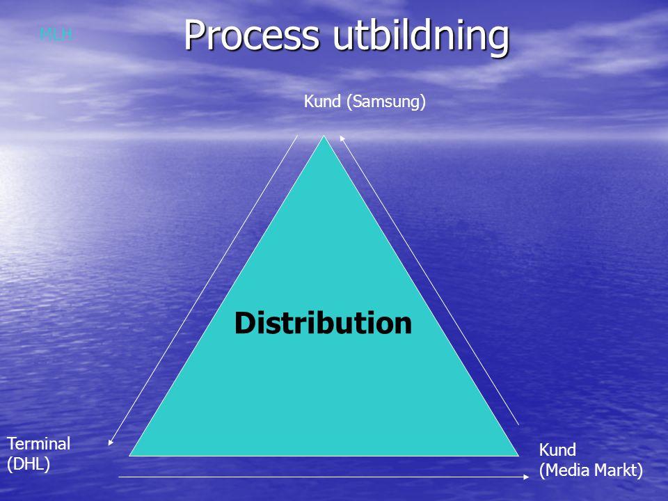 Process utbildning Distribution Kund (Samsung) Terminal (DHL) Kund (Media Markt) MLH
