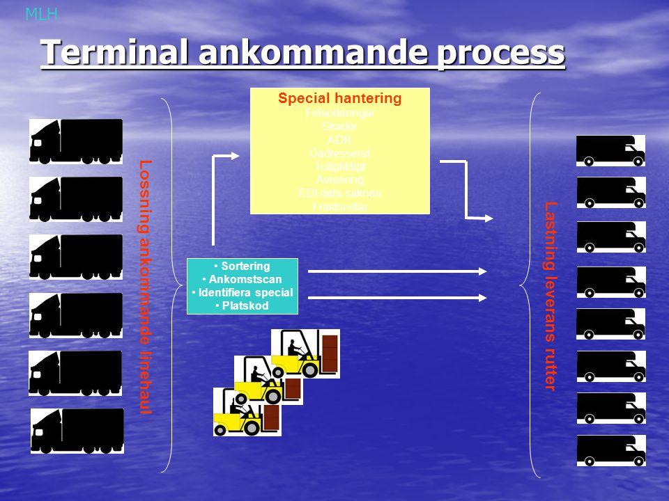 Terminal ankommande process Lossning ankommande linehaul Lastning leverans rutter Special hantering Felsorteringar Skador ADR Oadresserat Tullpliktigt
