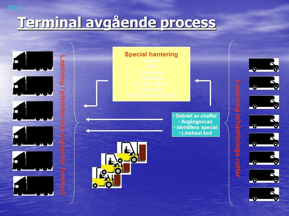 Terminal avgående process Lastning / plombering avgående linehaul Lossning inhämtnings rutter Special hantering Skador ADR Oadresserat Tullpliktigt ED