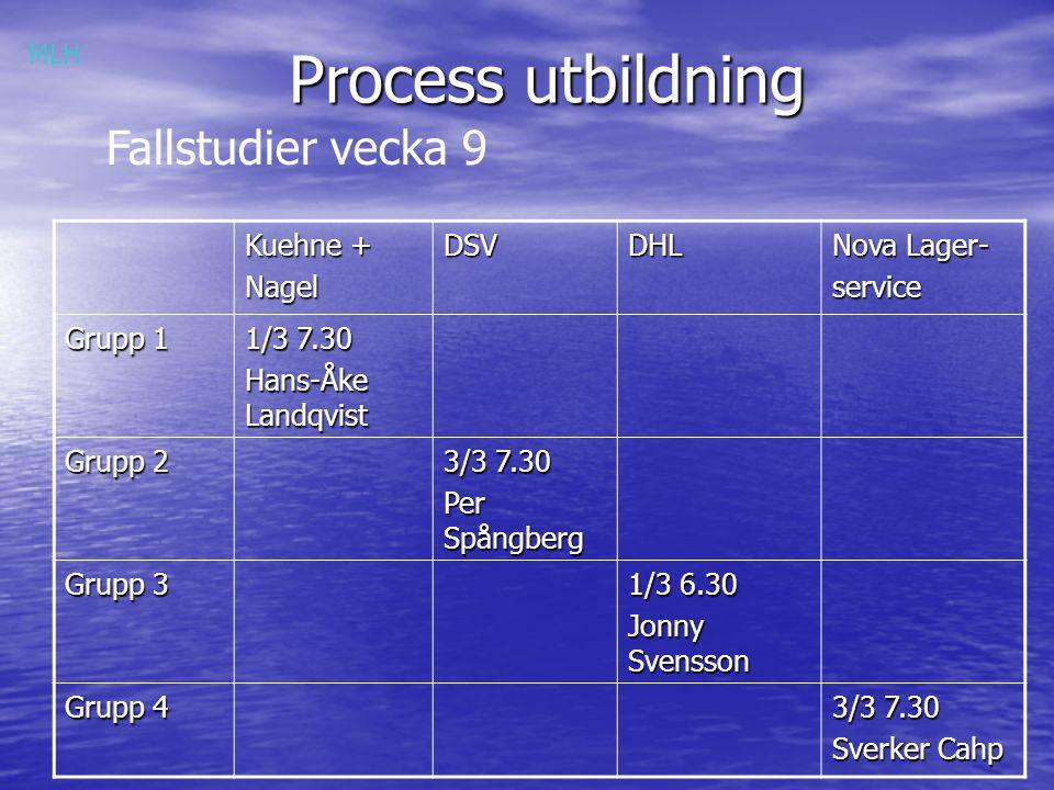 Process utbildning Fallstudier vecka 9 Kuehne + NagelDSVDHL Nova Lager- service Grupp 1 1/3 7.30 Hans-Åke Landqvist Grupp 2 3/3 7.30 Per Spångberg Gru