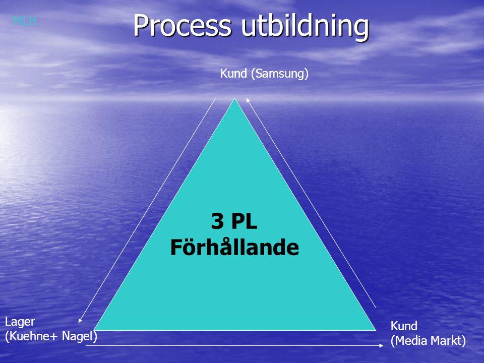 Process utbildning 3 PL Förhållande Kund (Samsung) Lager (Kuehne+ Nagel) Kund (Media Markt) MLH