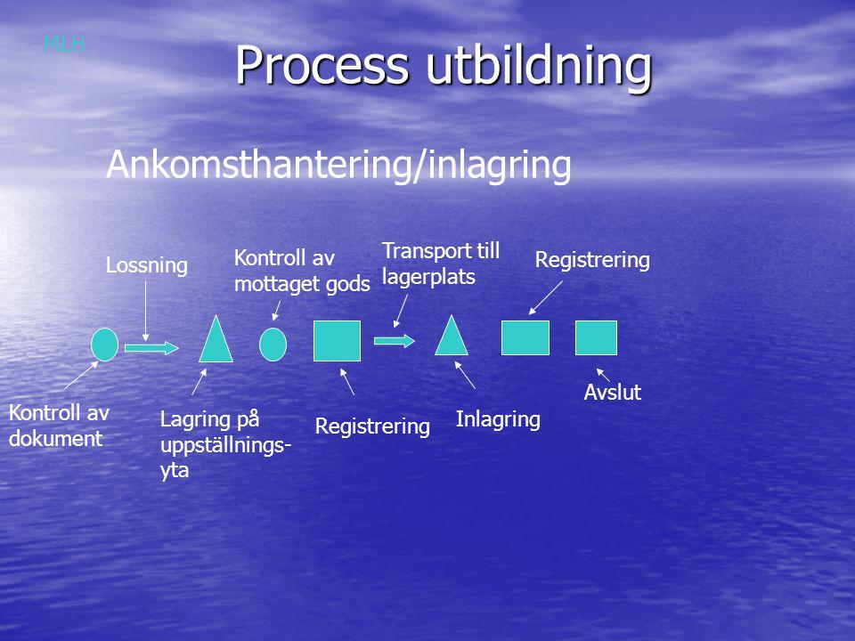 Process utbildning Kontroll av dokument Lossning Lagring på uppställnings- yta Kontroll av mottaget gods Registrering Transport till lagerplats Inlagr