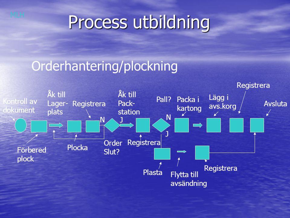 Process utbildning Orderhantering/plockning Kontroll av dokument Förbered plock Åk till Lager- plats Plocka Registrera Order Slut? Åk till Pack- stati