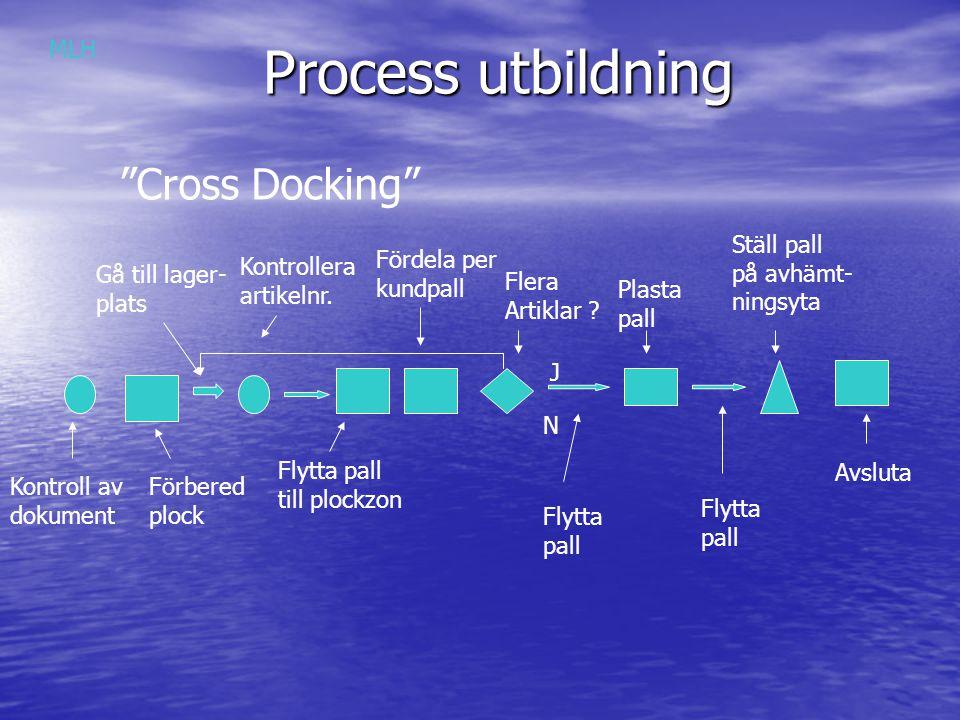 """Process utbildning Kontroll av dokument Förbered plock Fördela per kundpall """"Cross Docking"""" MLH Gå till lager- plats Kontrollera artikelnr. Flytta pal"""