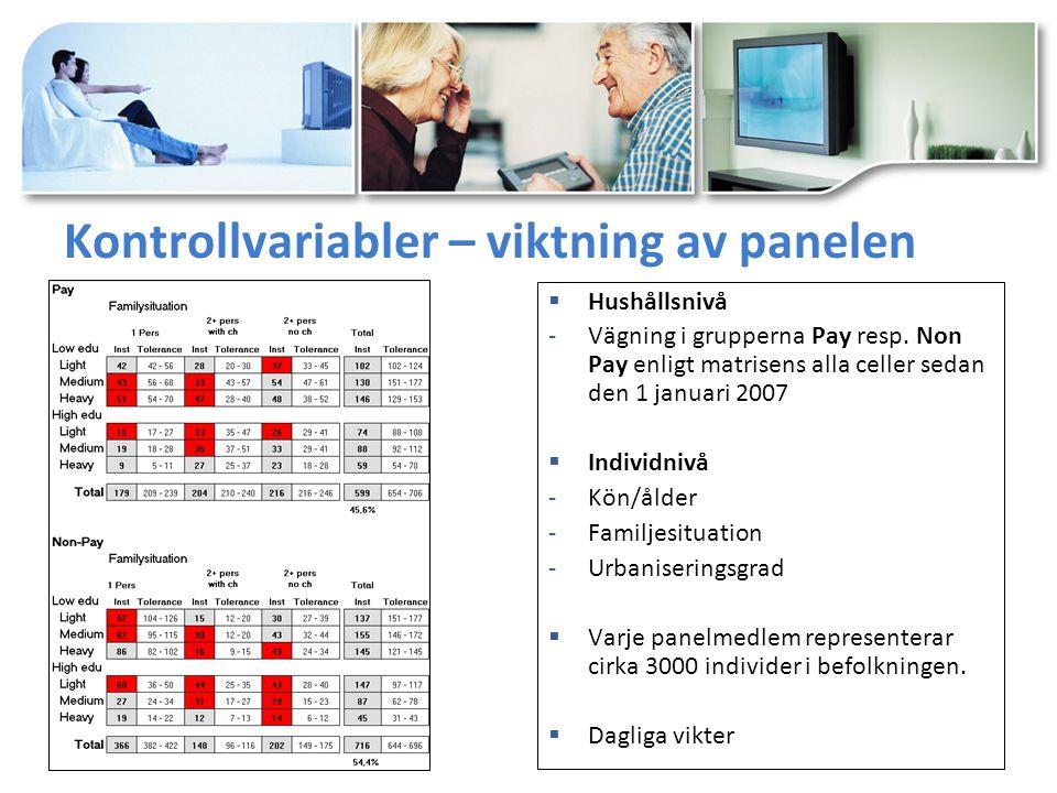 Kontrollvariabler – viktning av panelen  Hushållsnivå -Vägning i grupperna Pay resp.