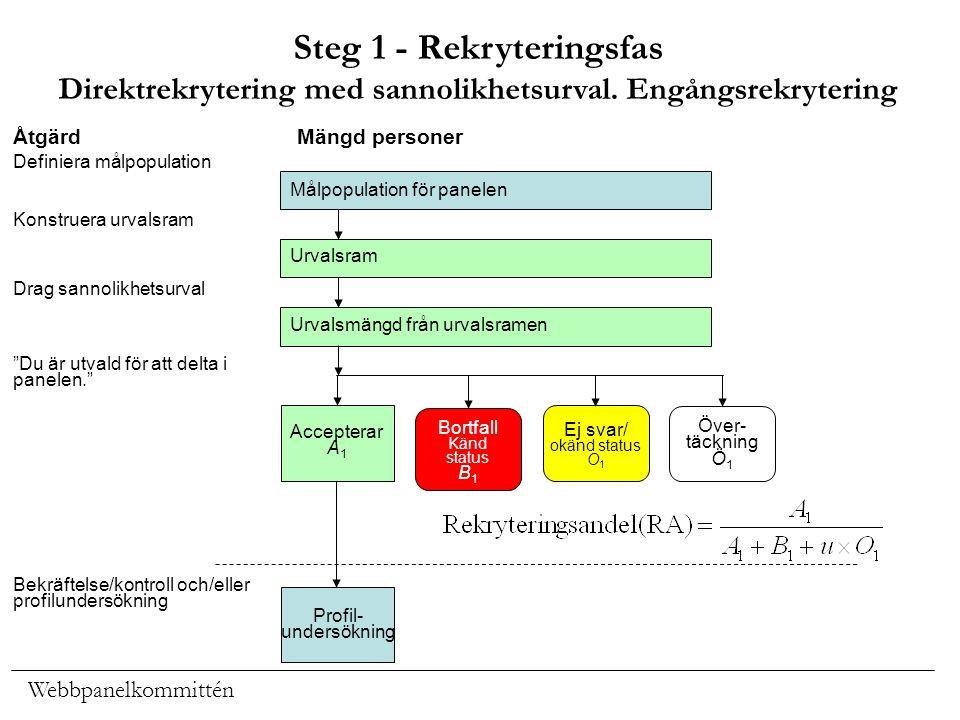 Webbpanelkommittén Steg 1 - Rekryteringsfas Direktrekrytering med sannolikhetsurval. Engångsrekrytering Målpopulation för panelen Urvalsram Urvalsmäng