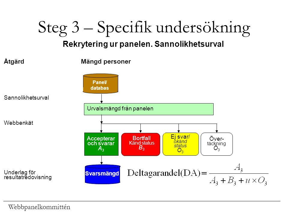 Webbpanelkommittén Steg 3 – Specifik undersökning Rekrytering ur panelen. Sannolikhetsurval Urvalsmängd från panelen Mängd personerÅtgärd Sannolikhets