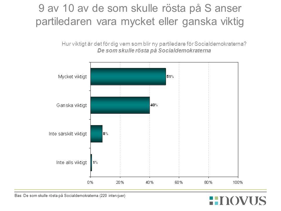 9 av 10 av de som skulle rösta på S anser partiledaren vara mycket eller ganska viktig Bas: De som skulle rösta på Socialdemokraterna (220 intervjuer) Hur viktigt är det för dig vem som blir ny partiledare för Socialdemokraterna.