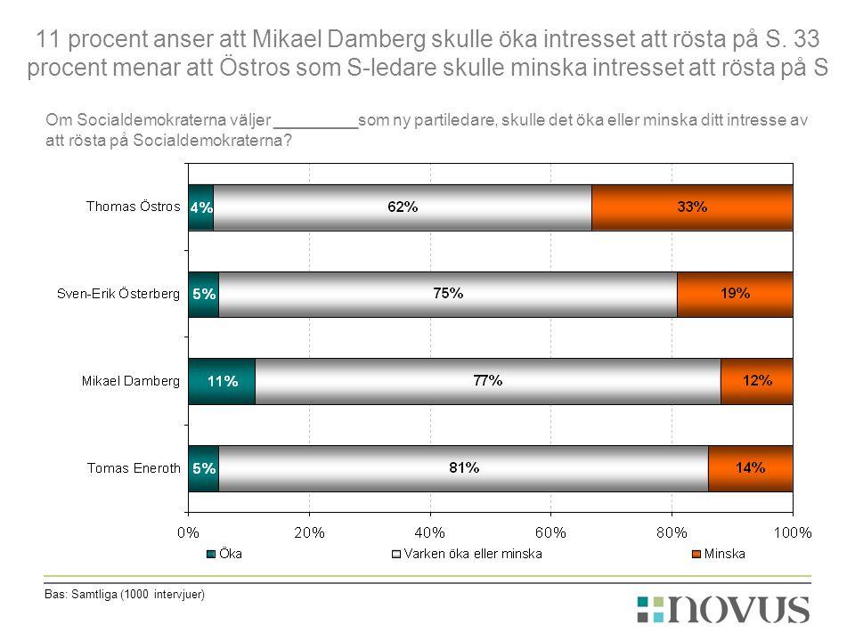 11 procent anser att Mikael Damberg skulle öka intresset att rösta på S.