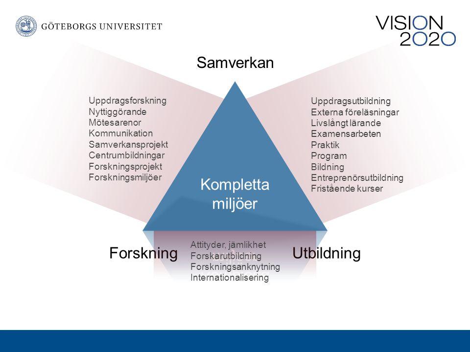 Utbildningen vid Göteborgs universitet Göteborgs universitet har ca 60 procent av sitt statsanslag till utbildning.