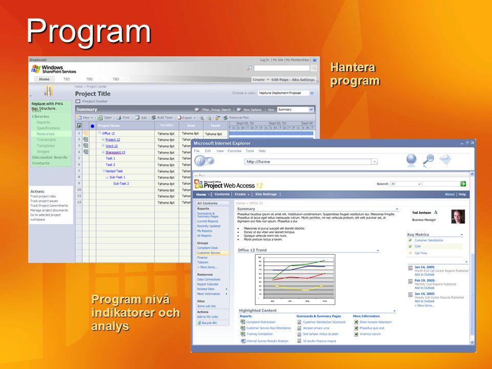 Program Hantera program Program nivå indikatorer och analys