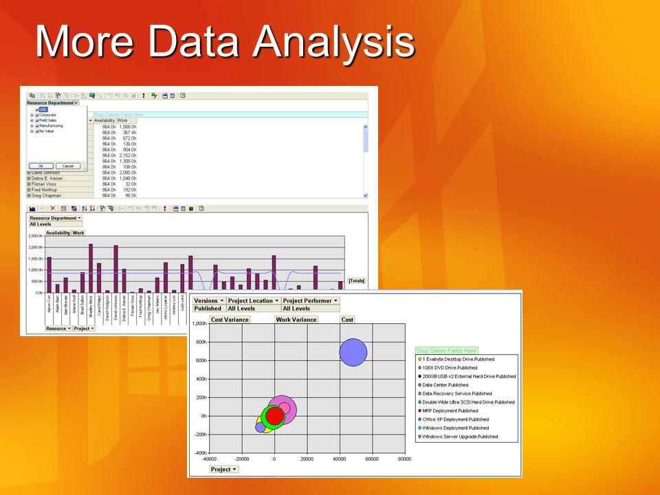 More Data Analysis