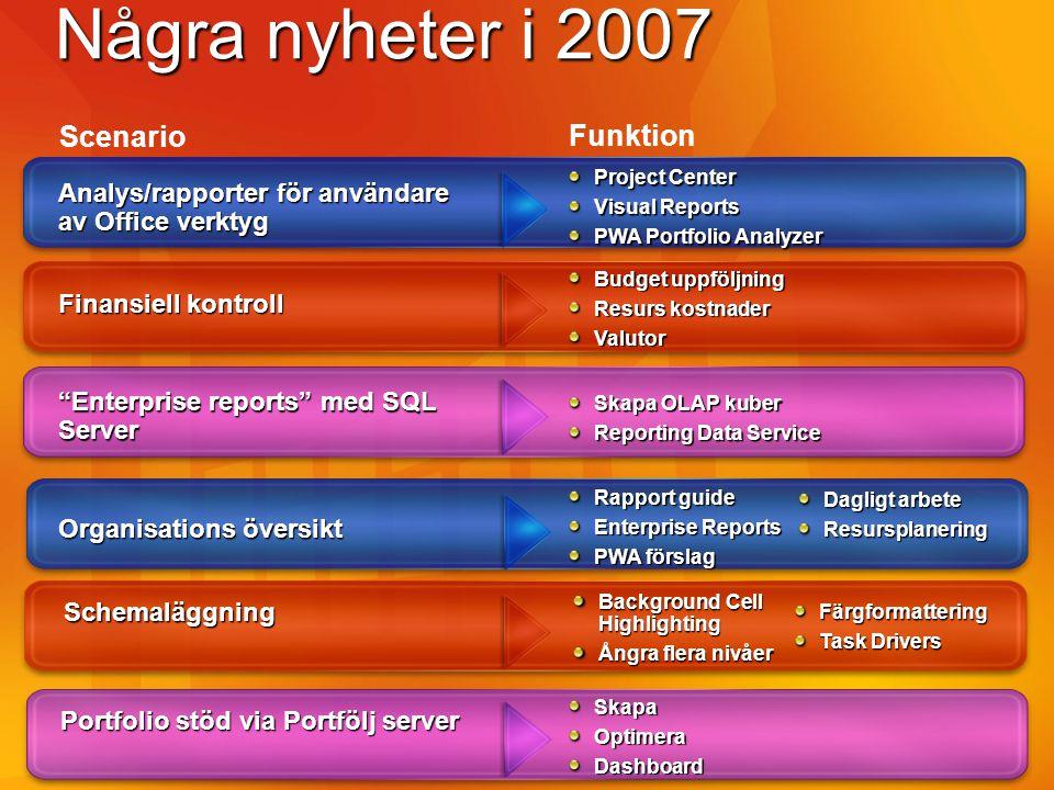 Några nyheter i 2007 Analys/rapporter för användare av Office verktyg Project Center Visual Reports PWA Portfolio Analyzer Budget uppföljning Resurs k