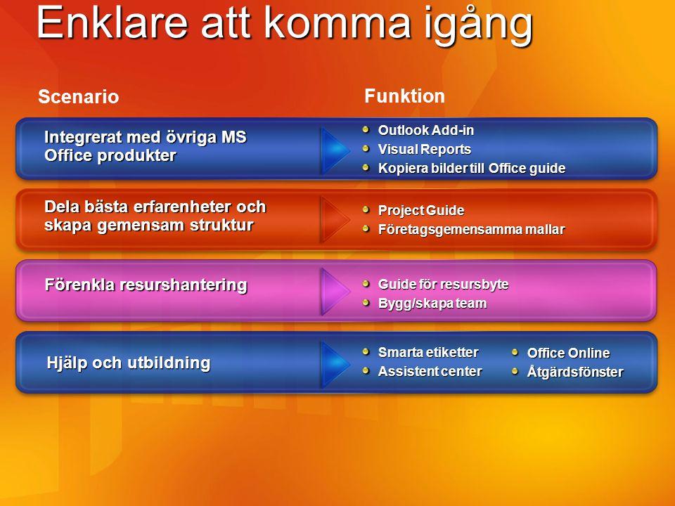 Anpassa – bygg vidare Utvecklings- och integrations möjligheter ASP.NETADO.NET Eventing Service Windows Workflow Foundation Arbetsflöden och affärsprocesser Administration AD Synk MOM Pack PWA server inställningar Funktion Scenario Project Server interface (PSI) Server side Scheduling