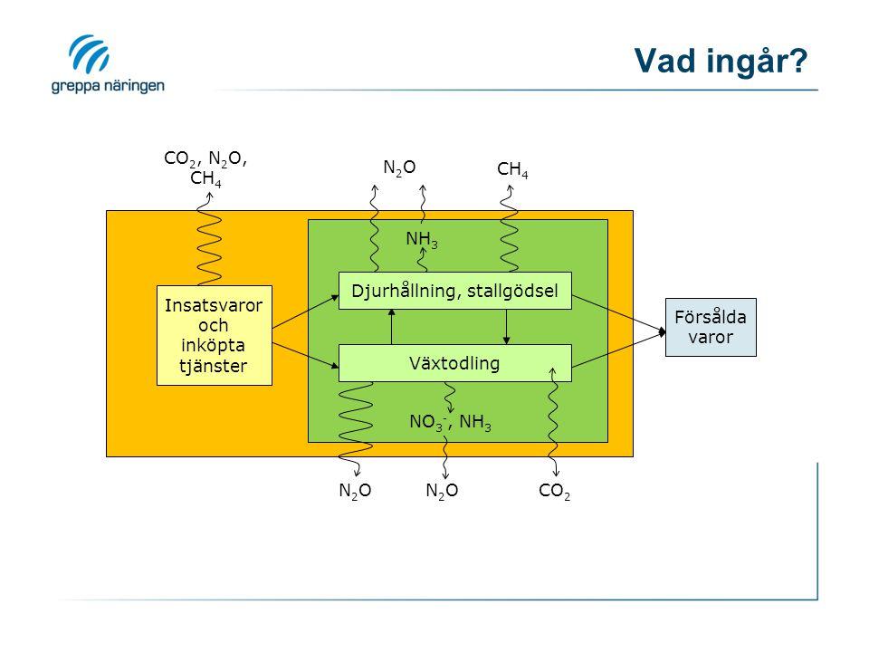 CO 2, N 2 O, CH 4 N2ON2O NH 3 Djurhållning, stallgödsel CH 4 NO 3 -, NH 3 Växtodling N2ON2ON2ON2OCO 2 Försålda varor Insatsvaror och inköpta tjänster