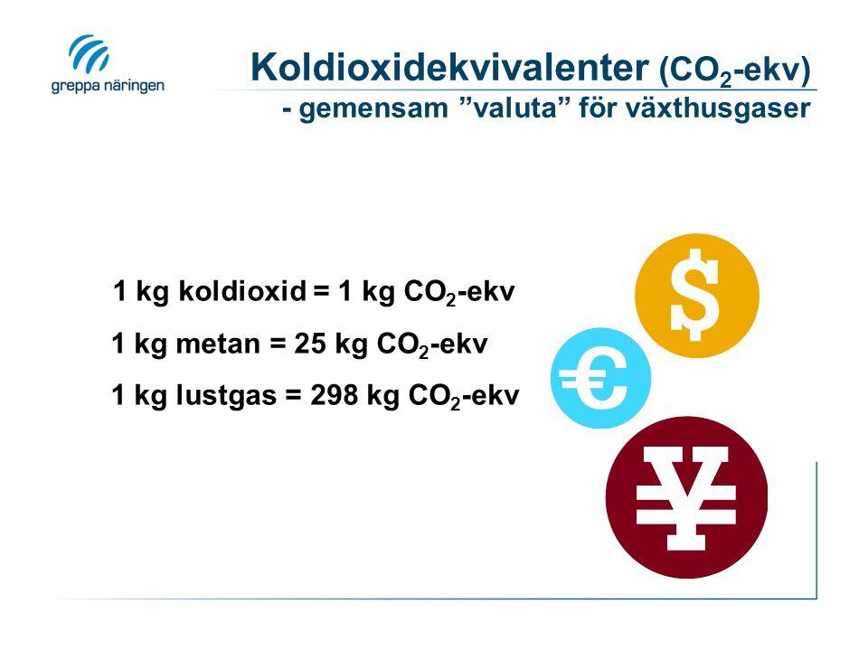 Koldioxidekvivalenter (CO 2 -ekv) - gemensam valuta för växthusgaser 1 kg koldioxid = 1 kg CO 2 -ekv 1 kg metan = 25 kg CO 2 -ekv 1 kg lustgas = 298 kg CO 2 -ekv