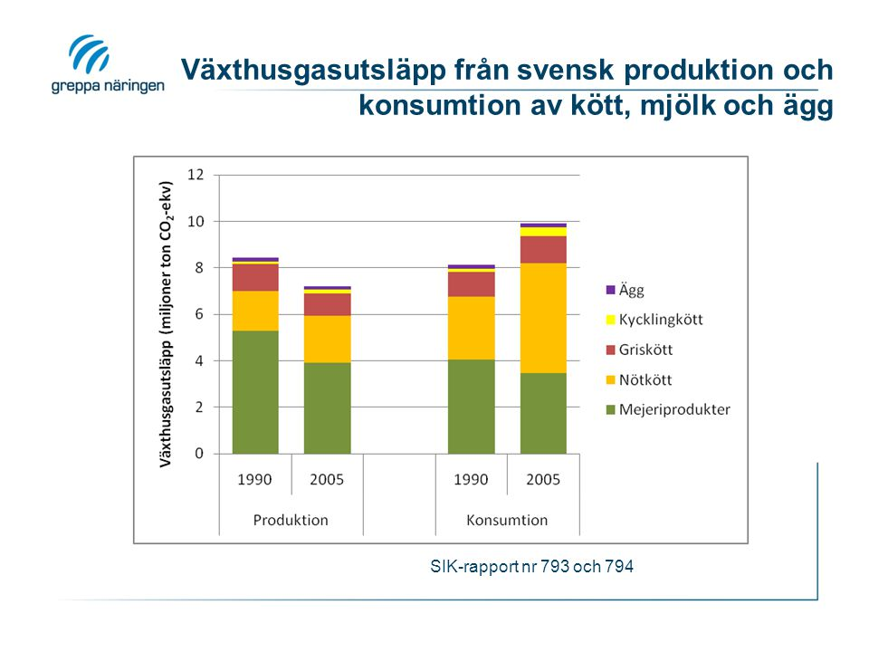 Växthusgasutsläpp från svensk produktion och konsumtion av kött, mjölk och ägg SIK-rapport nr 793 och 794