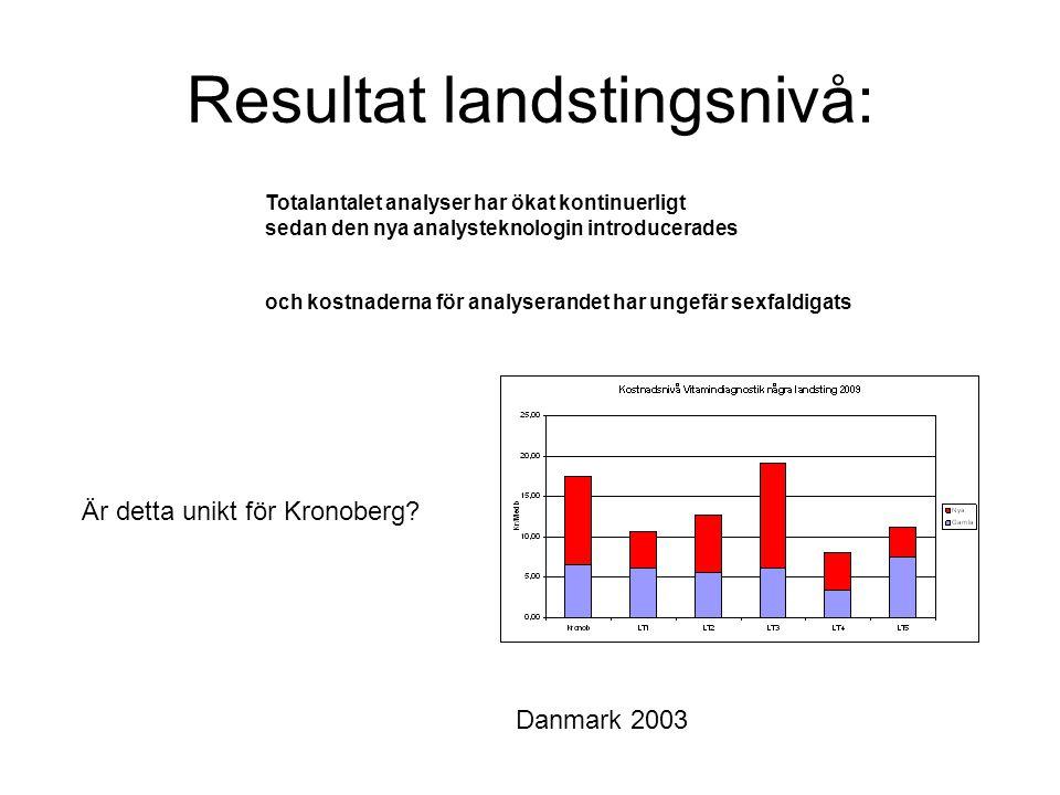 Resultat landstingsnivå: Totalantalet analyser har ökat kontinuerligt sedan den nya analysteknologin introducerades och kostnaderna för analyserandet har ungefär sexfaldigats Är detta unikt för Kronoberg.