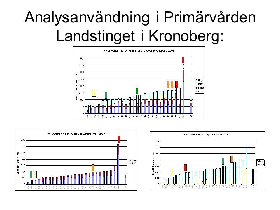 Analysanvändning i Primärvården Landstinget i Kronoberg: