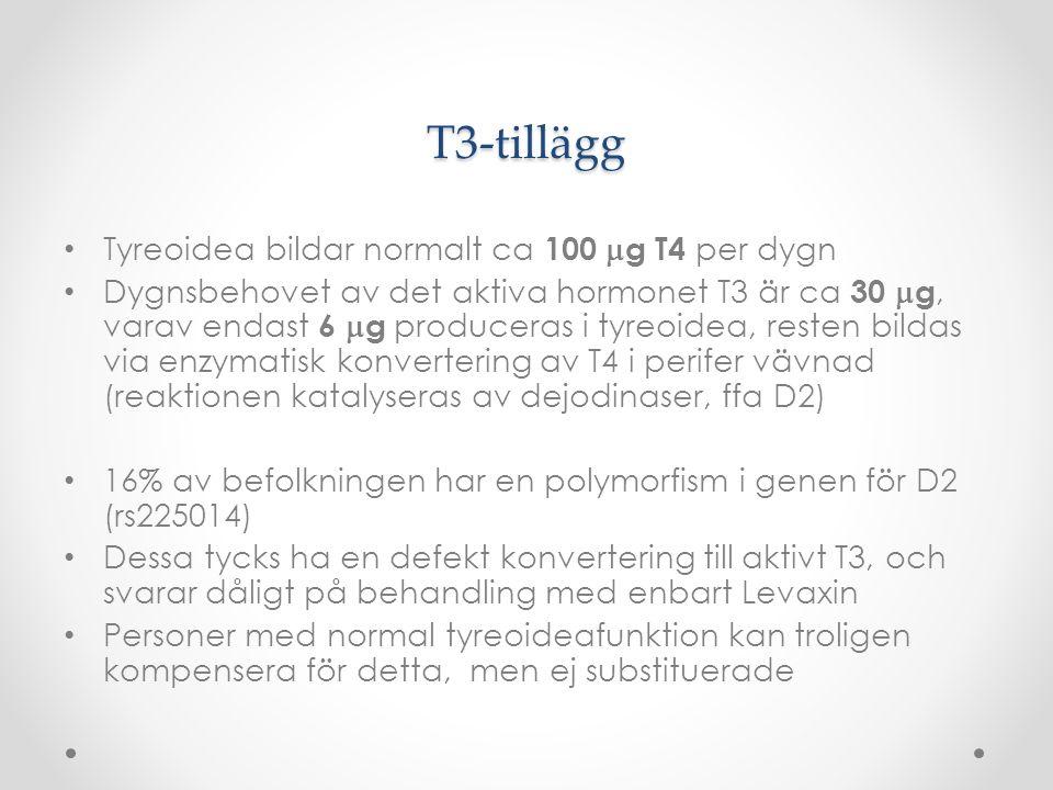 T3-tillägg Tyreoidea bildar normalt ca 100  g T4 per dygn Dygnsbehovet av det aktiva hormonet T3 är ca 30  g, varav endast 6  g produceras i tyreo