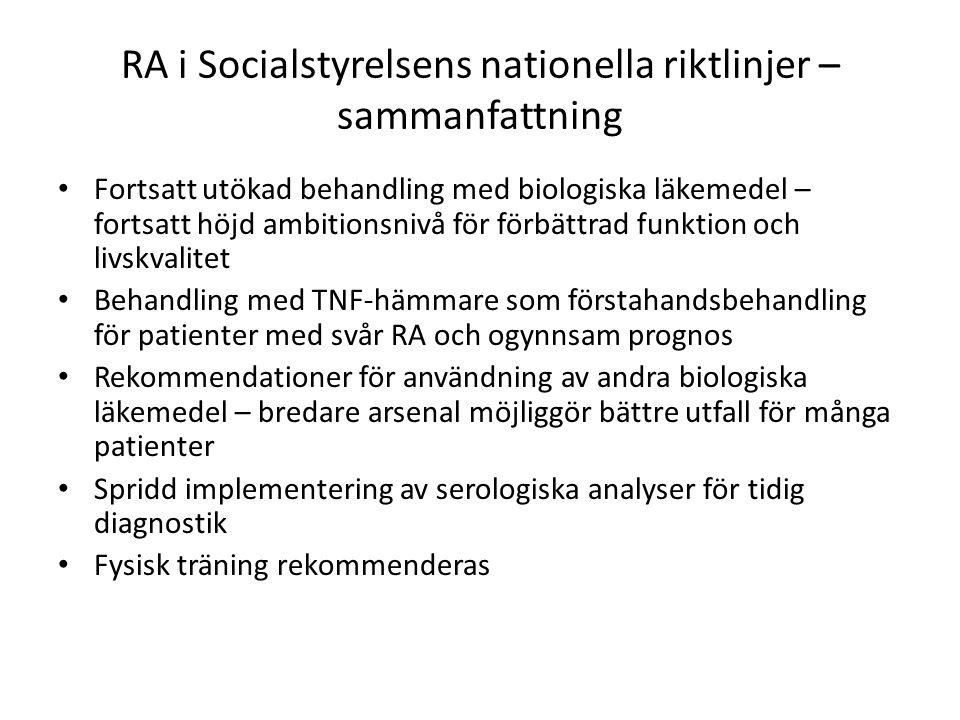 RA i Socialstyrelsens nationella riktlinjer – sammanfattning Fortsatt utökad behandling med biologiska läkemedel – fortsatt höjd ambitionsnivå för förbättrad funktion och livskvalitet Behandling med TNF-hämmare som förstahandsbehandling för patienter med svår RA och ogynnsam prognos Rekommendationer för användning av andra biologiska läkemedel – bredare arsenal möjliggör bättre utfall för många patienter Spridd implementering av serologiska analyser för tidig diagnostik Fysisk träning rekommenderas