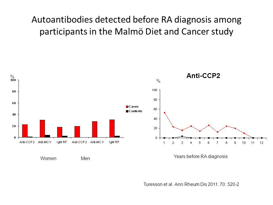 Autoantibodies detected before RA diagnosis among participants in the Malmö Diet and Cancer study Anti-CCP2 % % WomenMen Years before RA diagnosis Tur