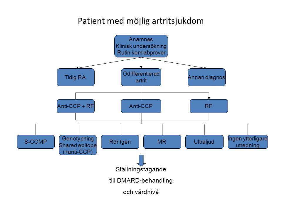 Patient med möjlig artritsjukdom Anamnes Klinisk undersökning Rutin kemlabprover Tidig RA Odifferentierad artrit Annan diagnos Anti-CCP + RFAnti-CCPRF
