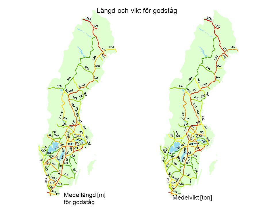 Längd och vikt för godståg Medellängd [m] för godståg Medelvikt [ton]