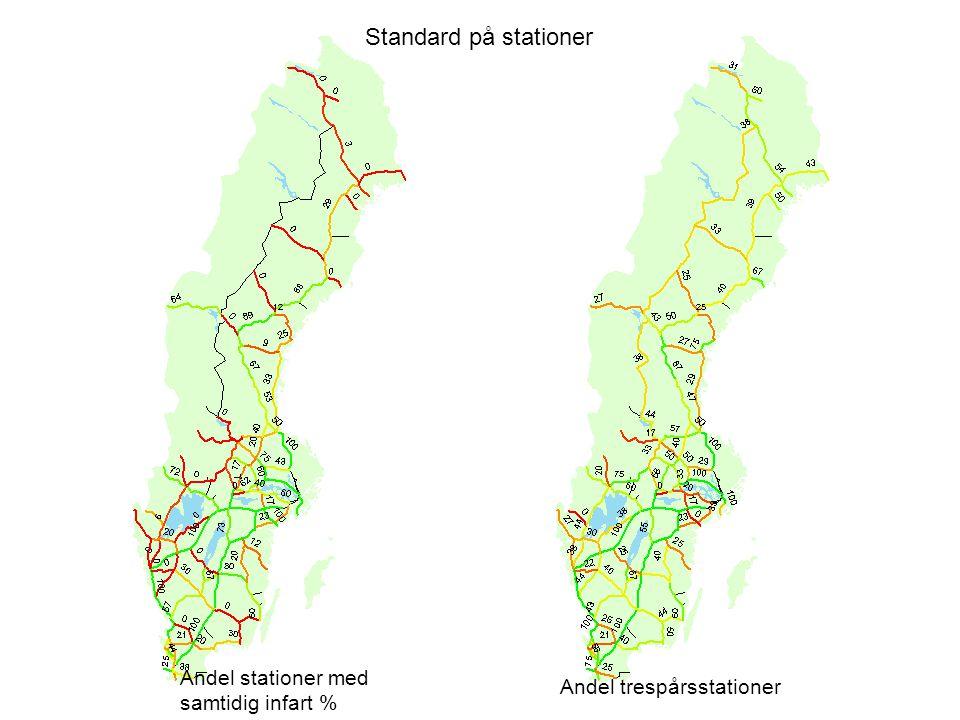 Standard på stationer Andel stationer med samtidig infart % Andel trespårsstationer