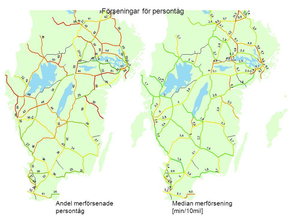Förseningar för persontåg Andel merförsenade persontåg Median merförsening [min/10mil]
