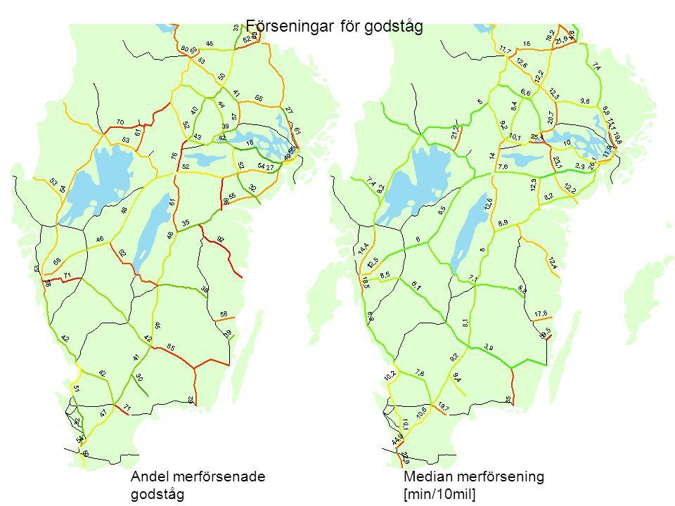 Förseningar för godståg Andel merförsenade godståg Median merförsening [min/10mil]