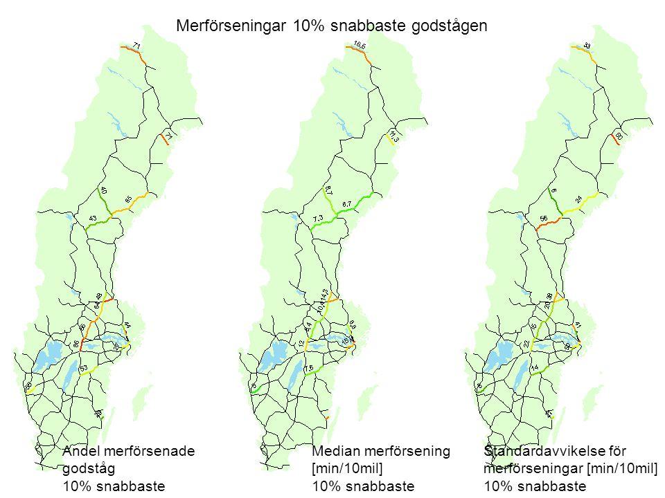 Merförseningar 10% snabbaste godstågen Andel merförsenade godståg 10% snabbaste Median merförsening [min/10mil] 10% snabbaste Standardavvikelse för merförseningar [min/10mil] 10% snabbaste