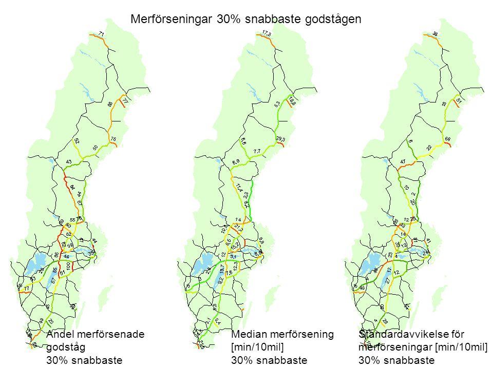 Merförseningar 30% snabbaste godstågen Andel merförsenade godståg 30% snabbaste Median merförsening [min/10mil] 30% snabbaste Standardavvikelse för merförseningar [min/10mil] 30% snabbaste