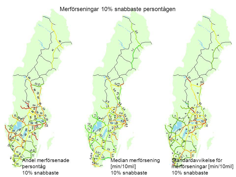 Merförseningar 10% snabbaste persontågen Andel merförsenade persontåg 10% snabbaste Median merförsening [min/10mil] 10% snabbaste Standardavvikelse för merförseningar [min/10mil] 10% snabbaste