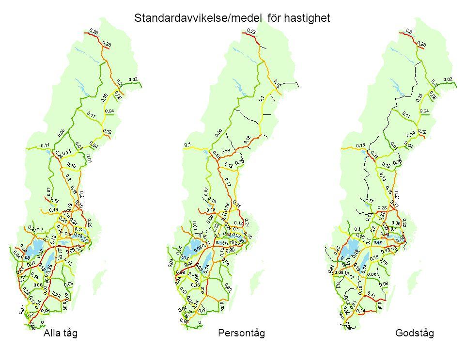 Standardavvikelse/medel för hastighet Alla tågPersontågGodståg